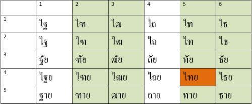 Thai in 30 verschiedenen Schreibweisen
